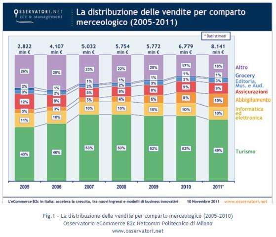 fig-1-distribuzione-per-comparto-edit
