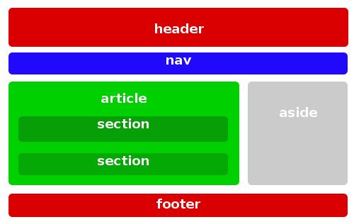 html5 e seo - tutorial introduttivo alle novità di semantica